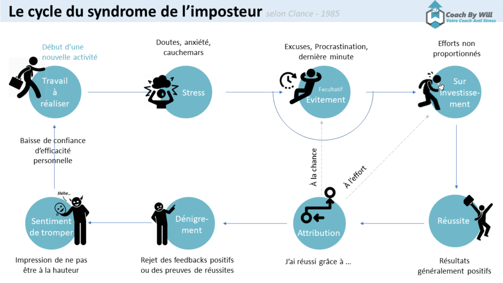 Cycle du syndrome de l'imposteur - Clance
