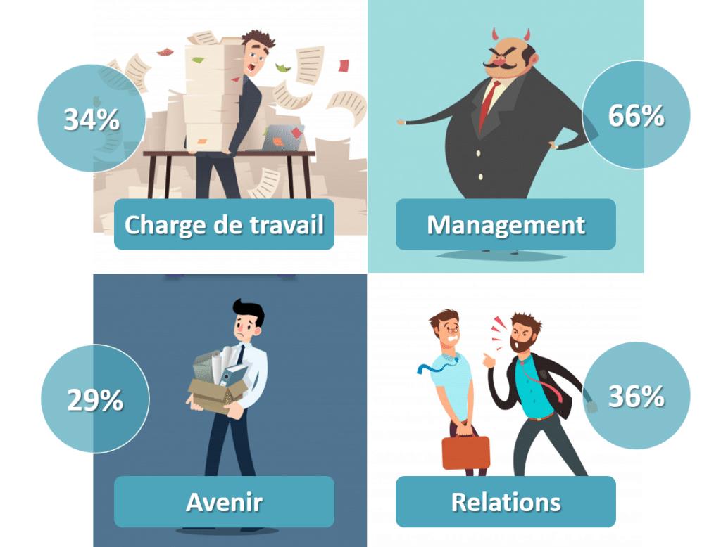 Stress au travail - facteurs